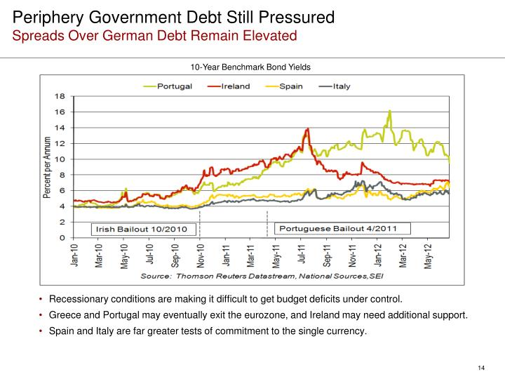 Periphery Government Debt Still Pressured