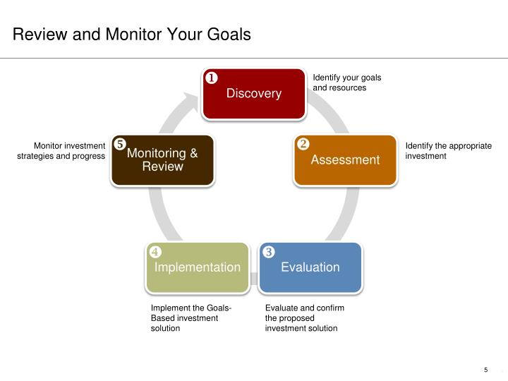 Review and Monitor Your Goals