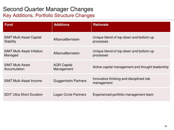Second Quarter Manager Changes