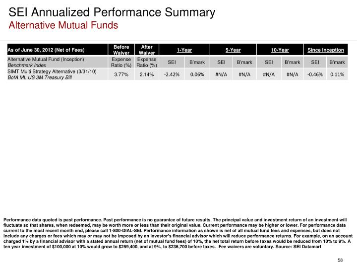 SEI Annualized Performance Summary