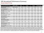 sei annualized performance summary equity mutual funds