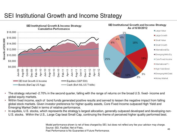 SEI Institutional Growth and Income Strategy