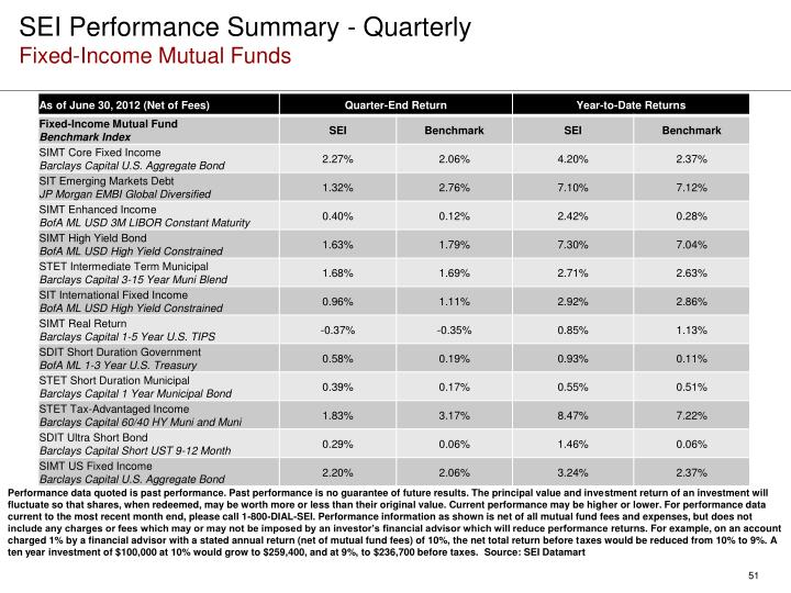 SEI Performance Summary - Quarterly