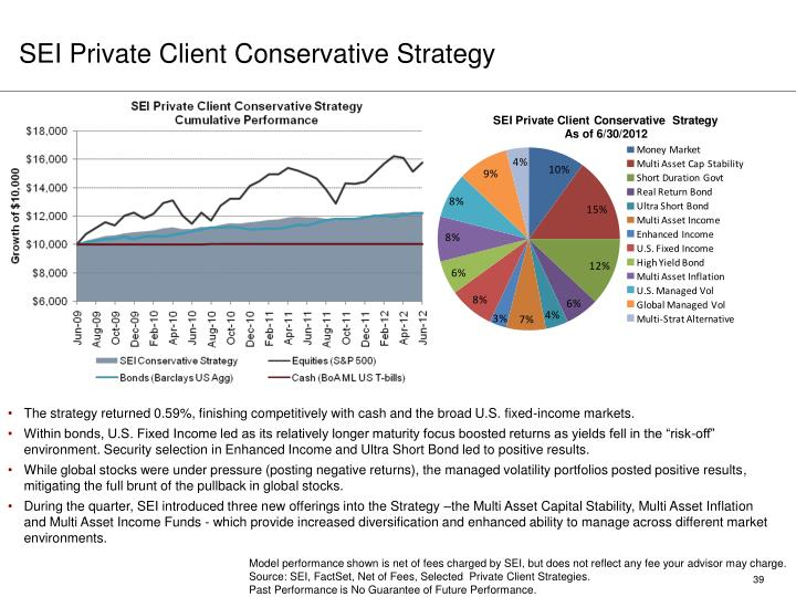 SEI Private Client Conservative Strategy