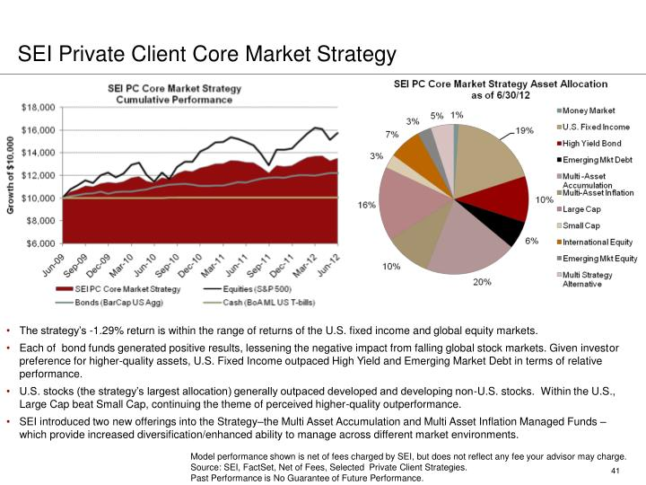 SEI Private Client Core Market Strategy