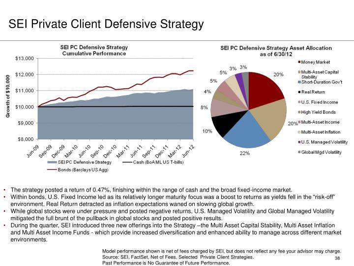 SEI Private Client Defensive Strategy
