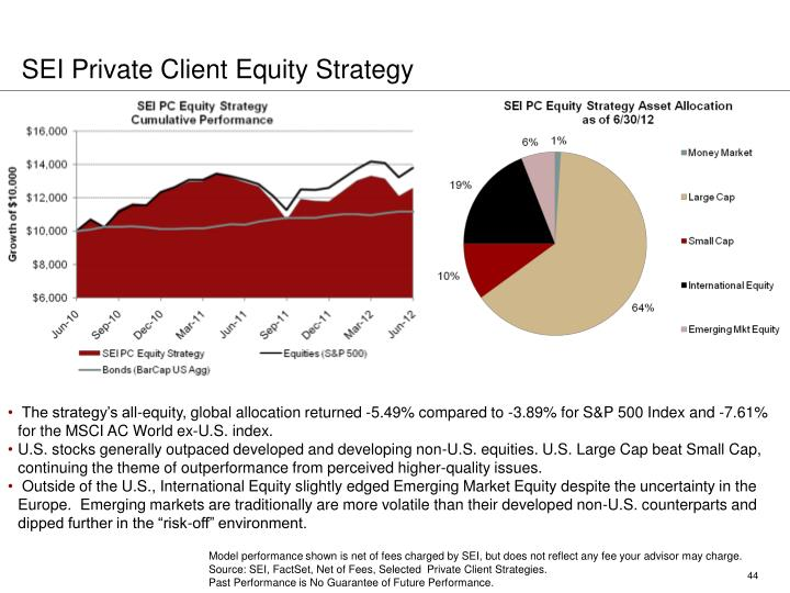 SEI Private Client Equity Strategy