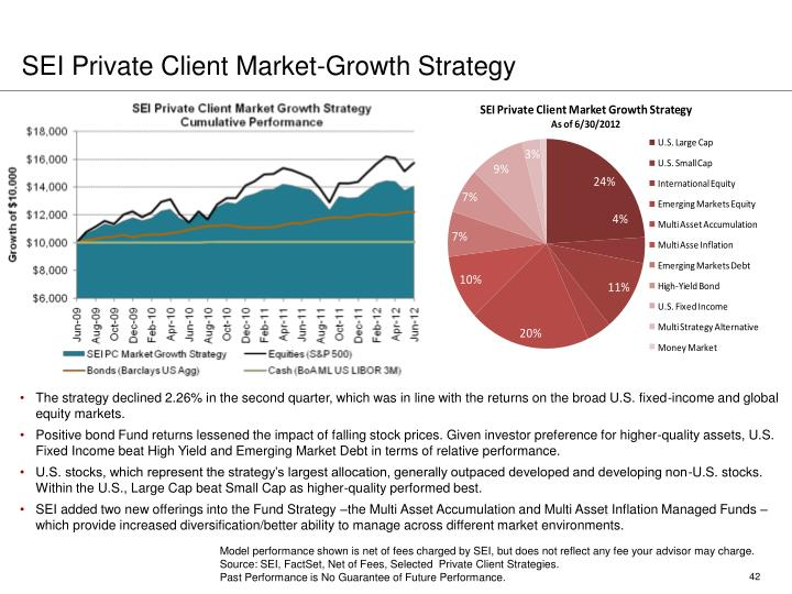 SEI Private Client Market-Growth Strategy