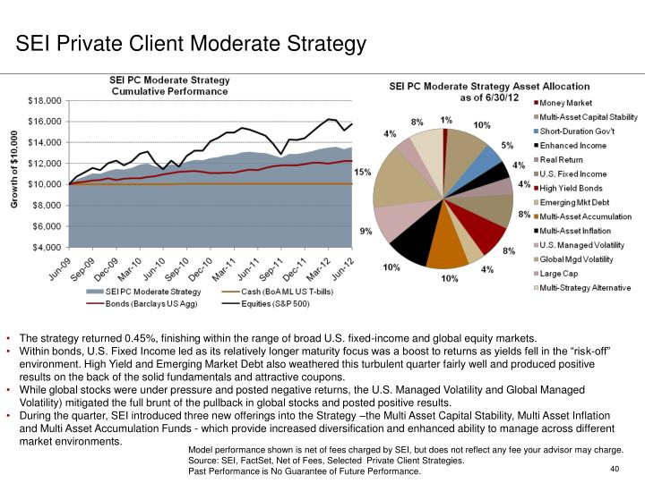 SEI Private Client Moderate Strategy