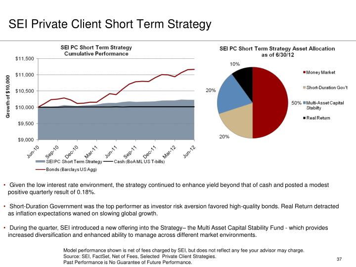 SEI Private Client Short Term Strategy
