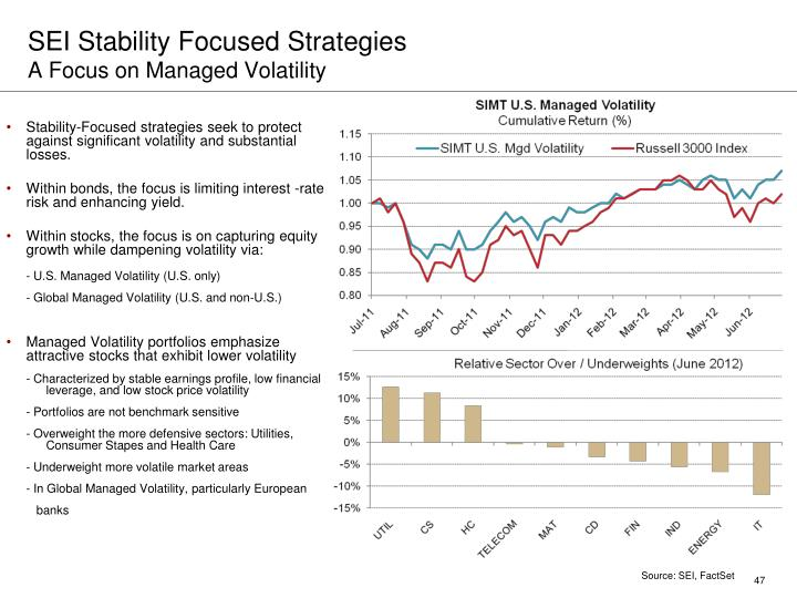 SEI Stability Focused Strategies