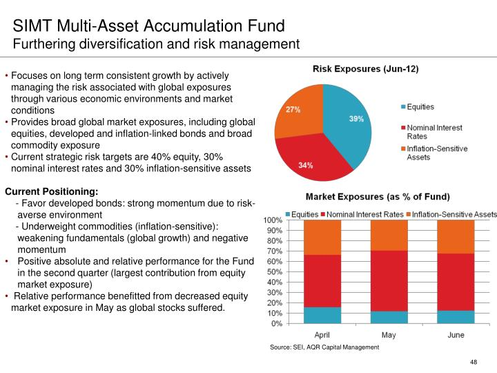 SIMT Multi-Asset Accumulation Fund