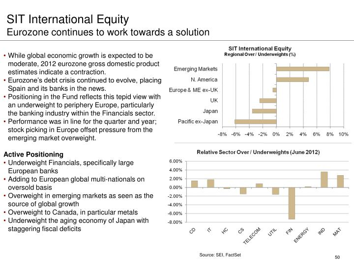 SIT International Equity