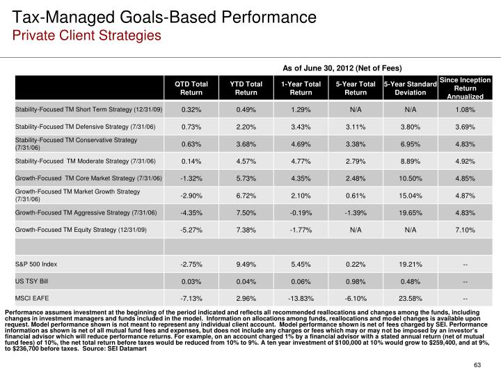 Tax-Managed Goals-Based Performance