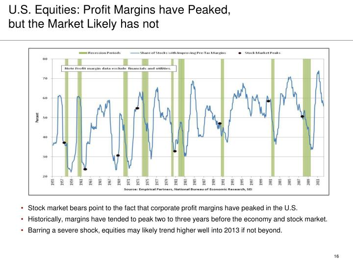 U.S. Equities: Profit Margins have Peaked,