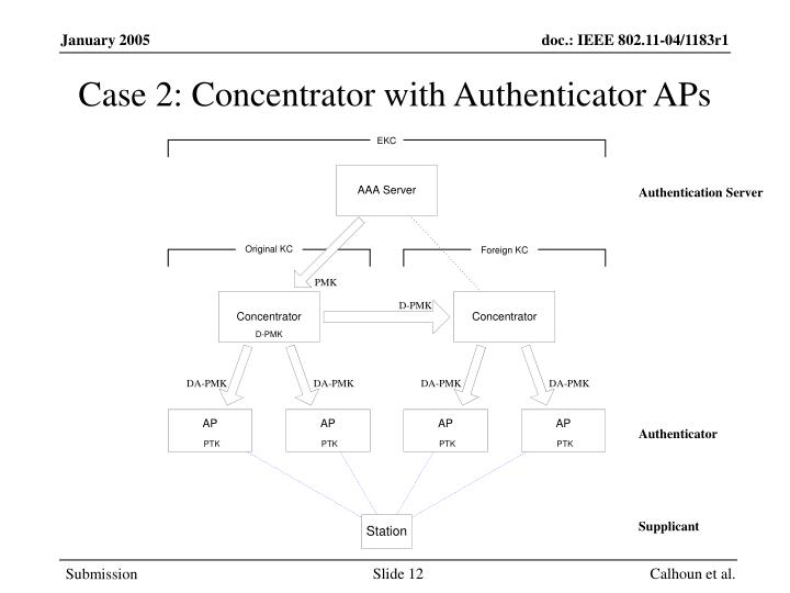 Case 2: Concentrator with Authenticator APs