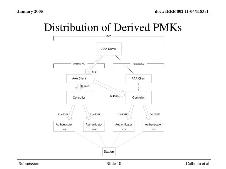 Distribution of Derived PMKs