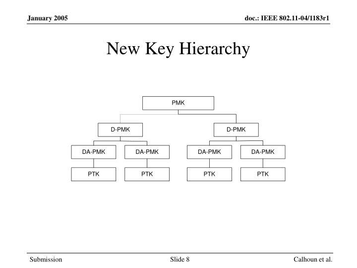 New Key Hierarchy