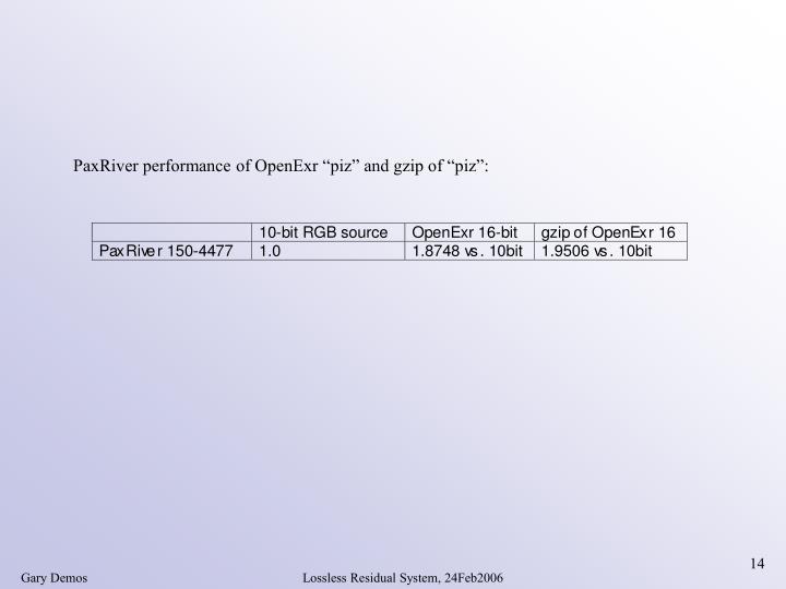 "PaxRiver performance of OpenExr ""piz"" and gzip of ""piz"":"