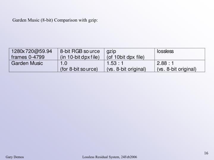Garden Music (8-bit) Comparison with gzip: