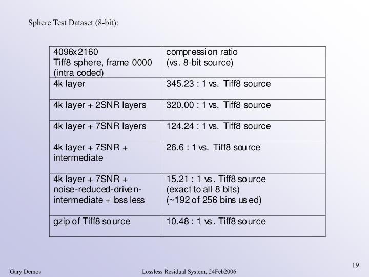 Sphere Test Dataset (8-bit):