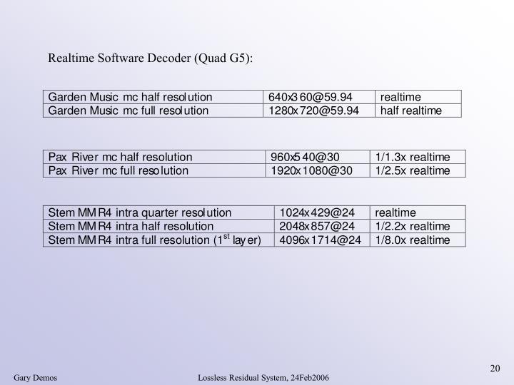 Realtime Software Decoder (Quad G5):