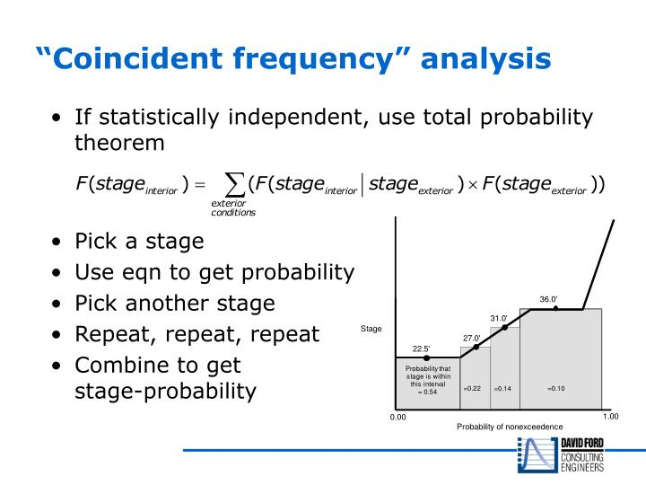 """Coincident frequency"" analysis"