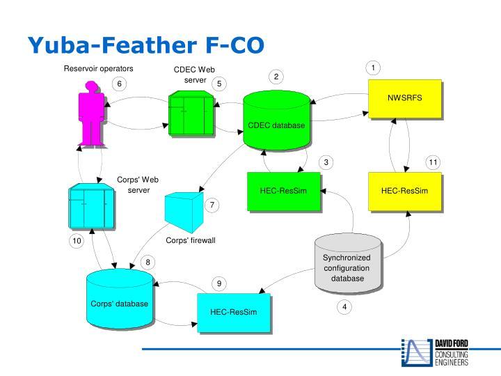 Yuba-Feather F-CO