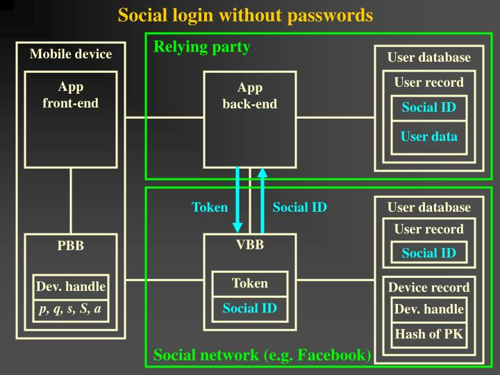 Social login without passwords