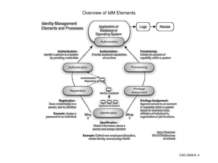 Overview of IdM Elements