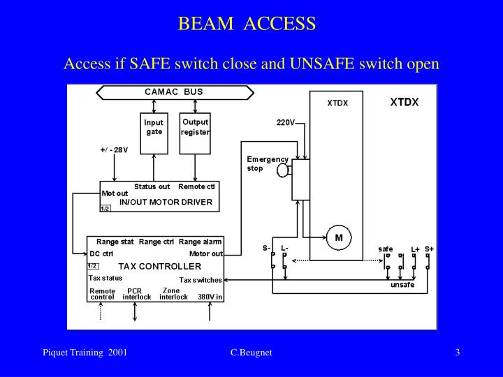 Access if SAFE switch close and UNSAFE switch open
