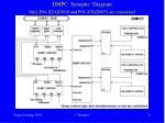 dmpc synoptic diagram