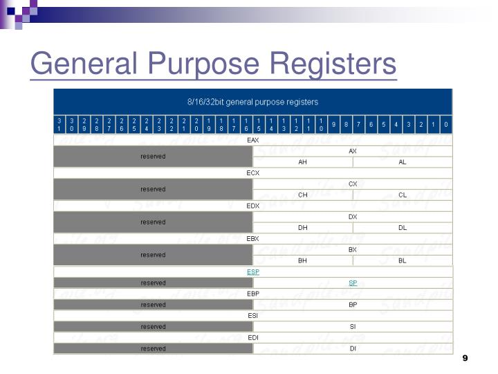 General Purpose Registers