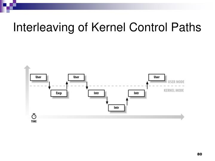 Interleaving of Kernel Control Paths