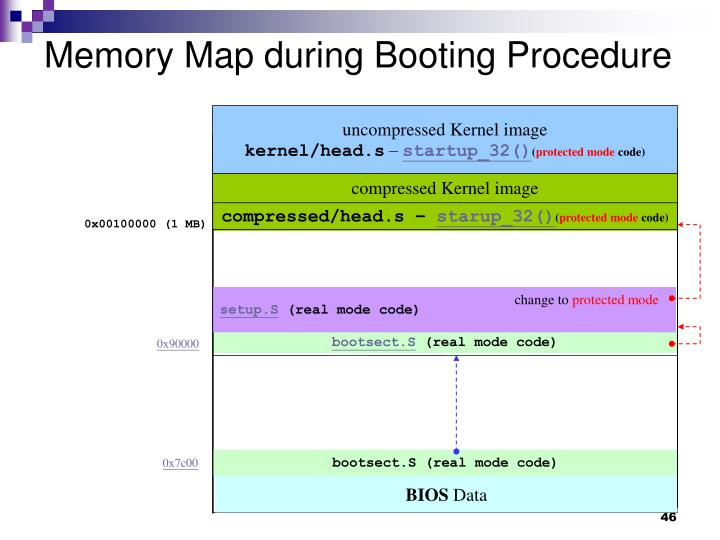Memory Map during Booting Procedure