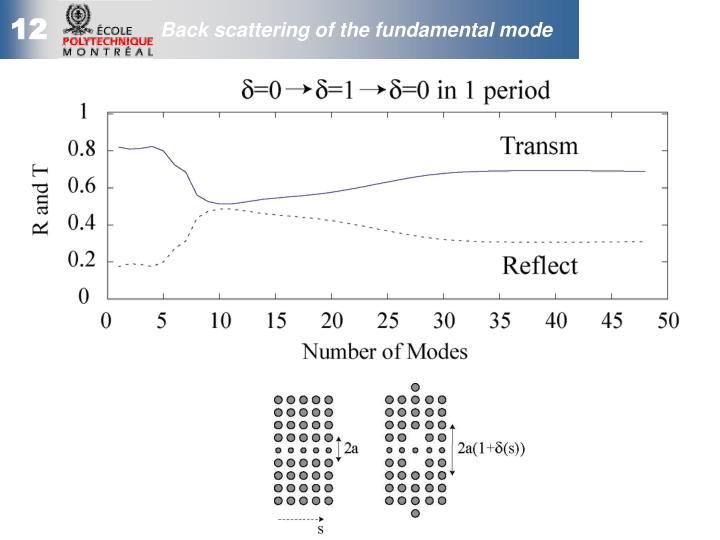 Back scattering of the fundamental mode