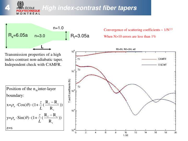 High index-contrast fiber tapers