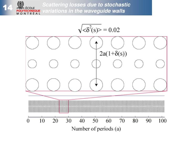 Scattering losses due to stochastic variations in the waveguide walls