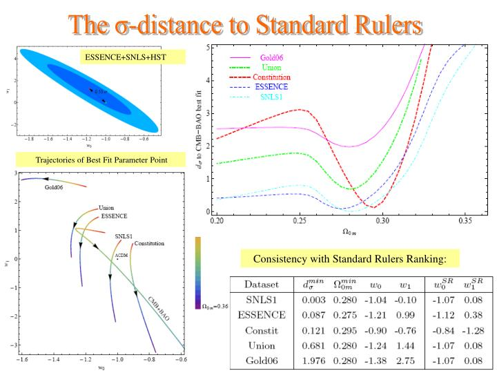 The σ-distance to Standard Rulers
