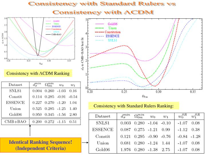 Consistency with Standard Rulers vs