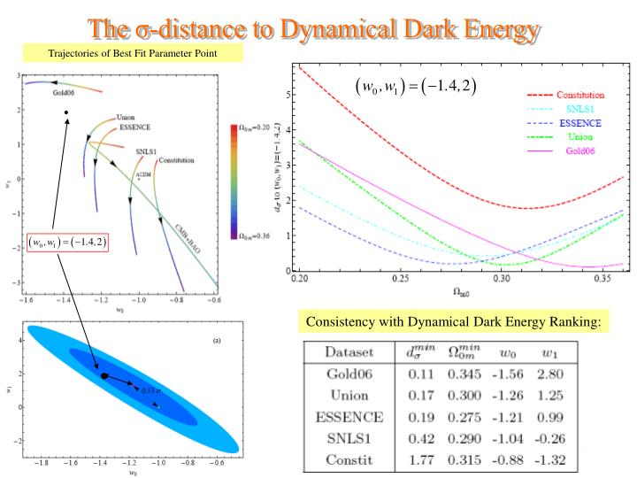 The σ-distance to Dynamical Dark Energy