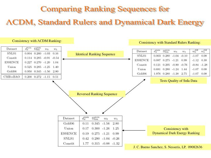 Comparing Ranking Sequences for
