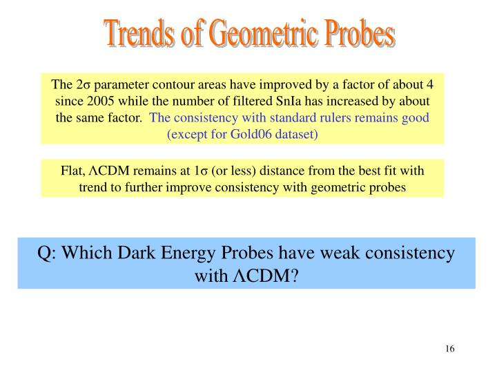 Trends of Geometric Probes