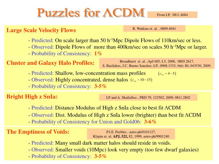 Puzzles for