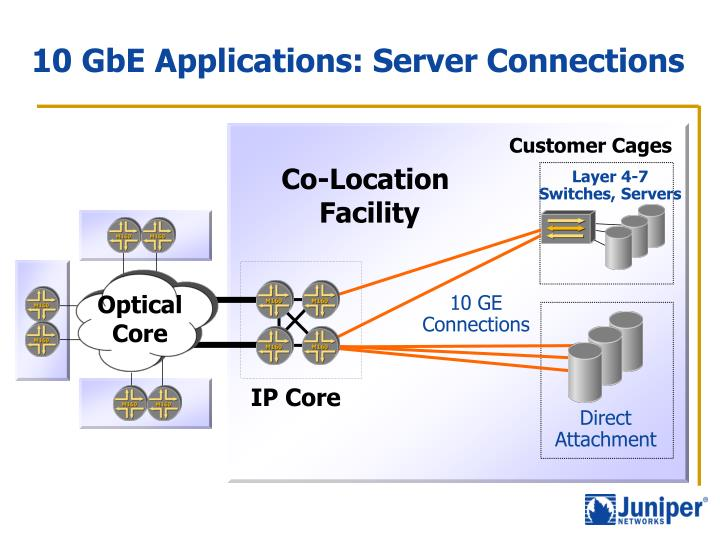10 GbE Applications: Server Connections