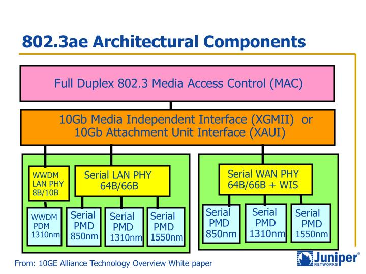 802.3ae Architectural Components