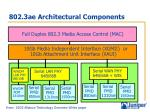 802 3ae architectural components