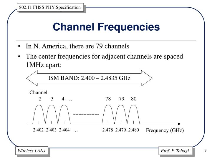 Channel Frequencies