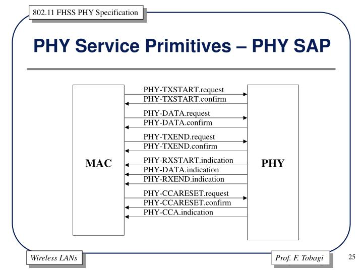 PHY Service Primitives – PHY SAP