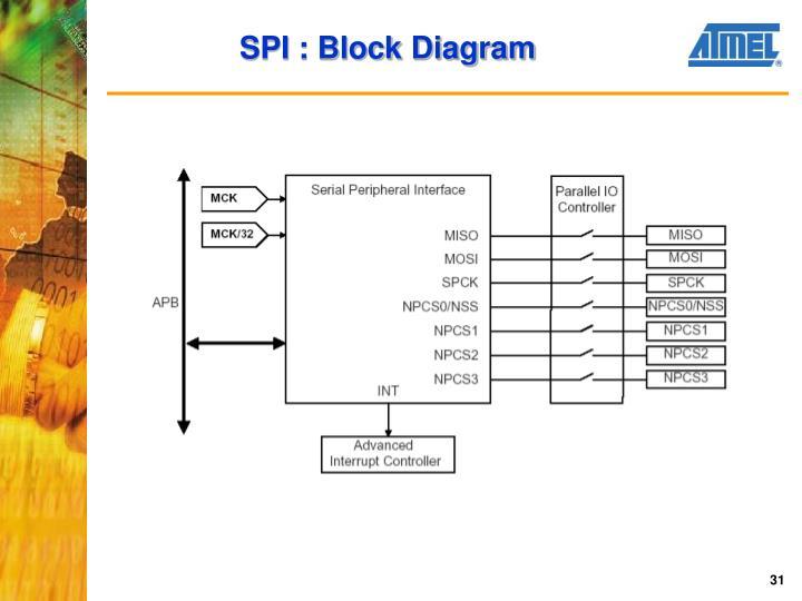 SPI : Block Diagram